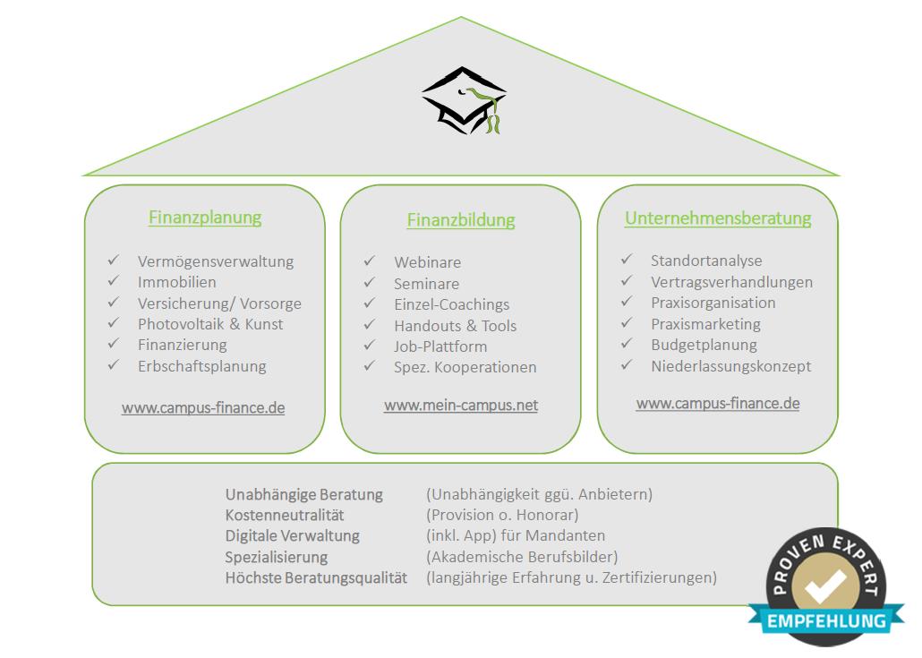 Campus-Beratungshaus